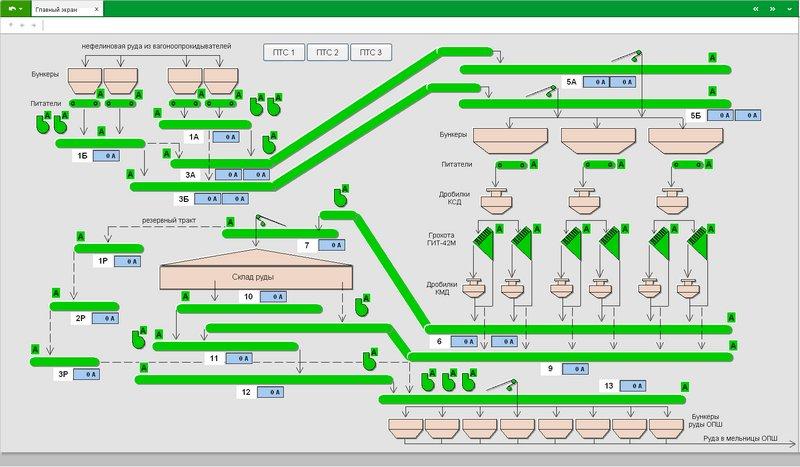 Система управления конвейерами элеватор елань